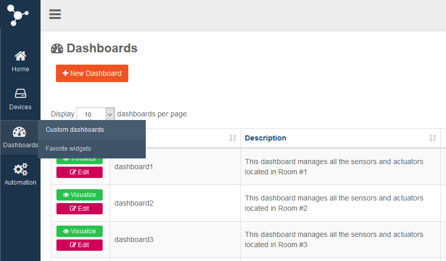 AskSensors : New dashboard